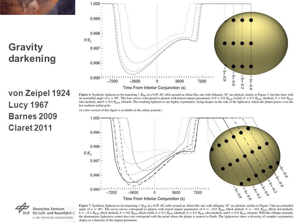 Vortrag > Autor > Dokumentname > Datum Folie 57 Gravity darkening von Zeipel 1924 Lucy 1967 Barnes 2009 Claret 2011