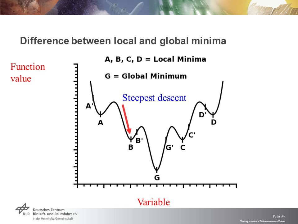 Vortrag > Autor > Dokumentname > Datum Folie 62 Difference between local and global minima Variable Function value Steepest descent