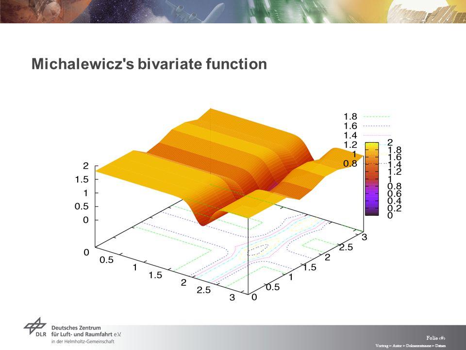 Vortrag > Autor > Dokumentname > Datum Folie 82 Michalewicz s bivariate function