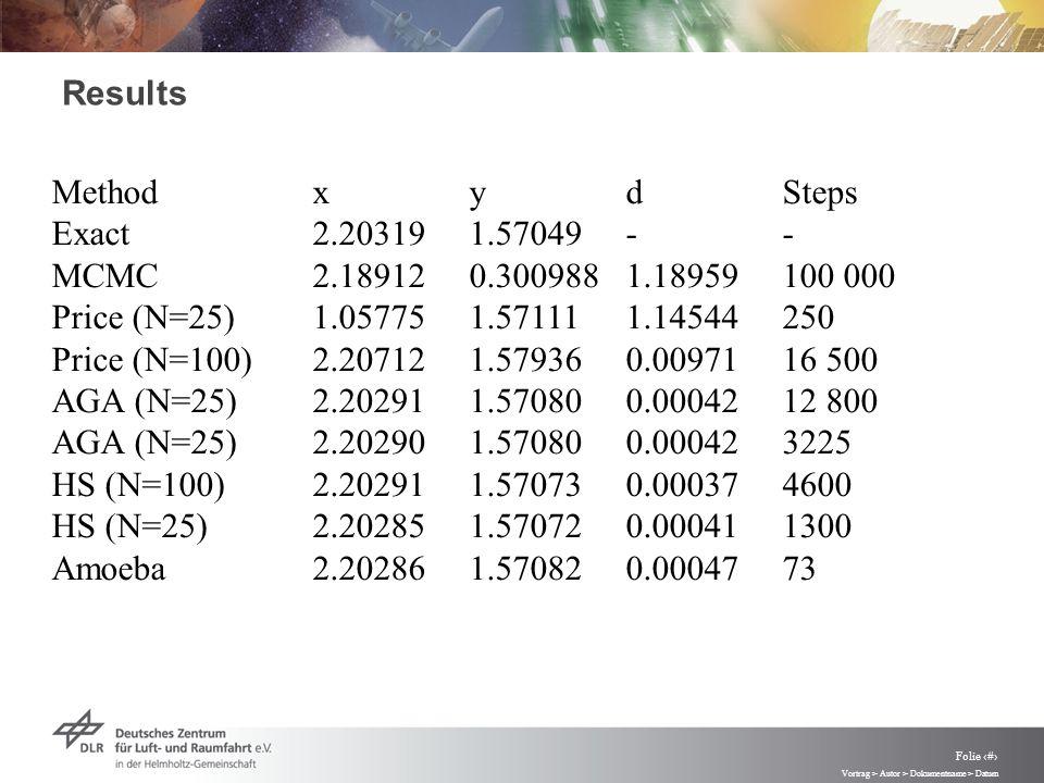 Vortrag > Autor > Dokumentname > Datum Folie 83 Results MethodxydSteps Exact2.203191.57049-- MCMC2.189120.3009881.18959100 000 Price (N=25)1.057751.571111.14544250 Price (N=100)2.207121.579360.0097116 500 AGA (N=25)2.202911.570800.0004212 800 AGA (N=25)2.202901.570800.000423225 HS (N=100)2.202911.570730.000374600 HS (N=25)2.202851.570720.000411300 Amoeba2.202861.570820.0004773