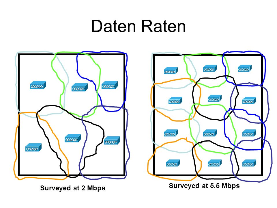 Daten Raten Surveyed at 2 Mbps Surveyed at 5.5 Mbps