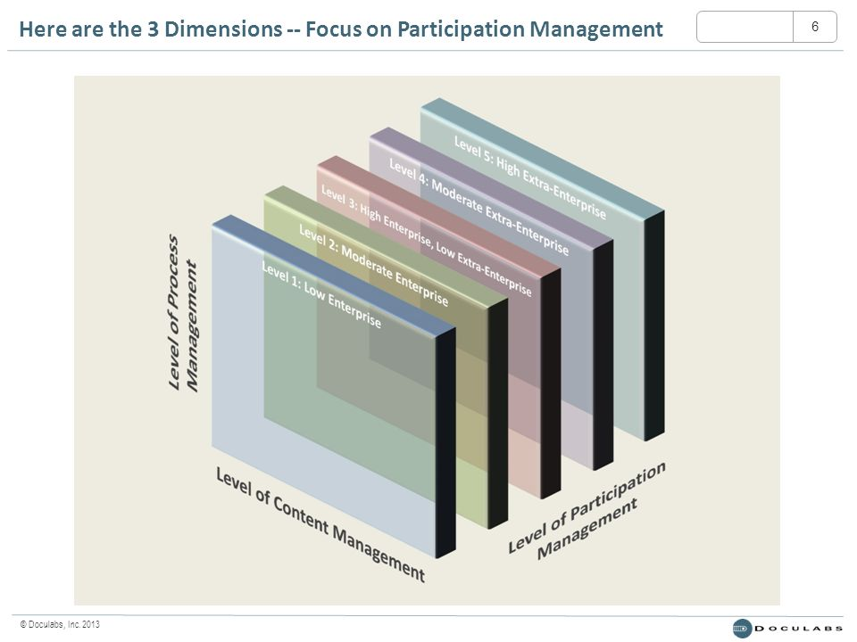 © Doculabs, Inc. 2013 Here are the 3 Dimensions -- Focus on Participation Management 6