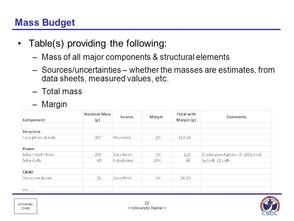 University Crest 22 > Mass Budget Table(s) providing the following: –Mass of all major components & structural elements –Sources/uncertainties – wheth