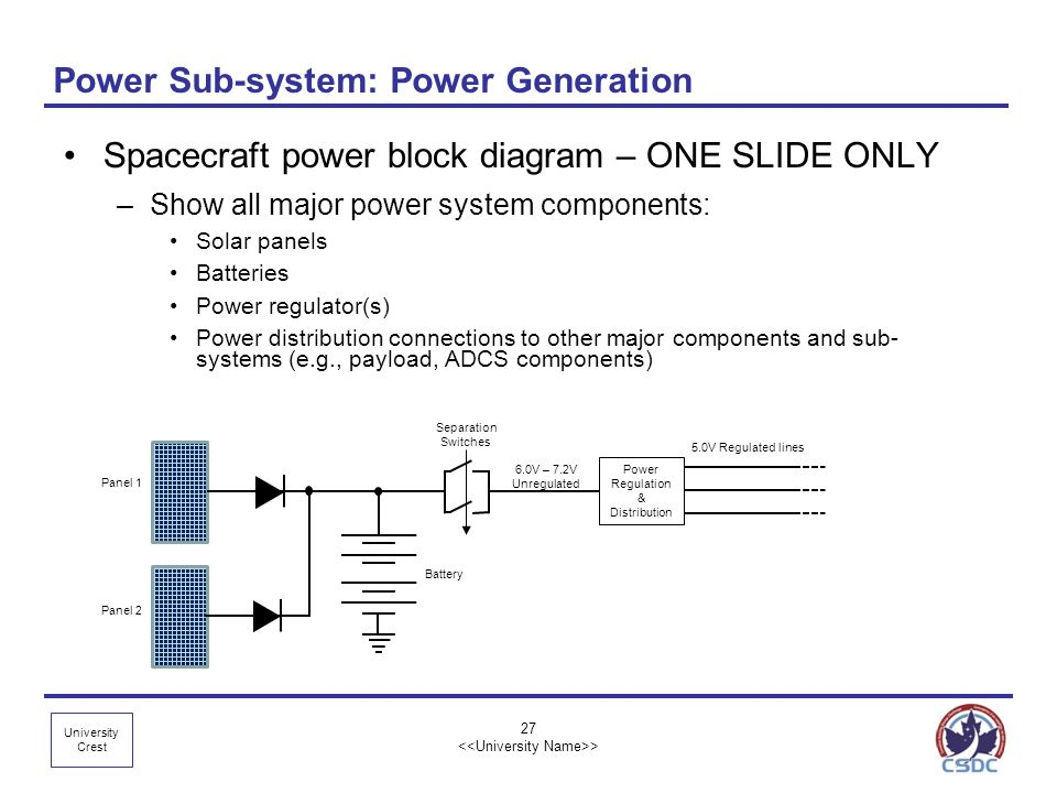 University Crest 27 > Power Sub-system: Power Generation Spacecraft power block diagram – ONE SLIDE ONLY –Show all major power system components: Sola