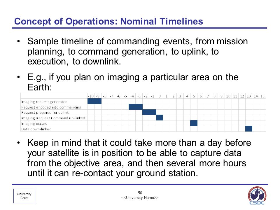 University Crest 56 > Concept of Operations: Nominal Timelines Sample timeline of commanding events, from mission planning, to command generation, to