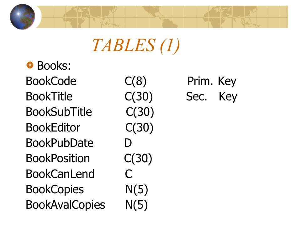 TABLES (1) Books: BookCode C(8) Prim. Key BookTitle C(30) Sec. Key BookSubTitle C(30) BookEditor C(30) BookPubDate D BookPosition C(30) BookCanLend C
