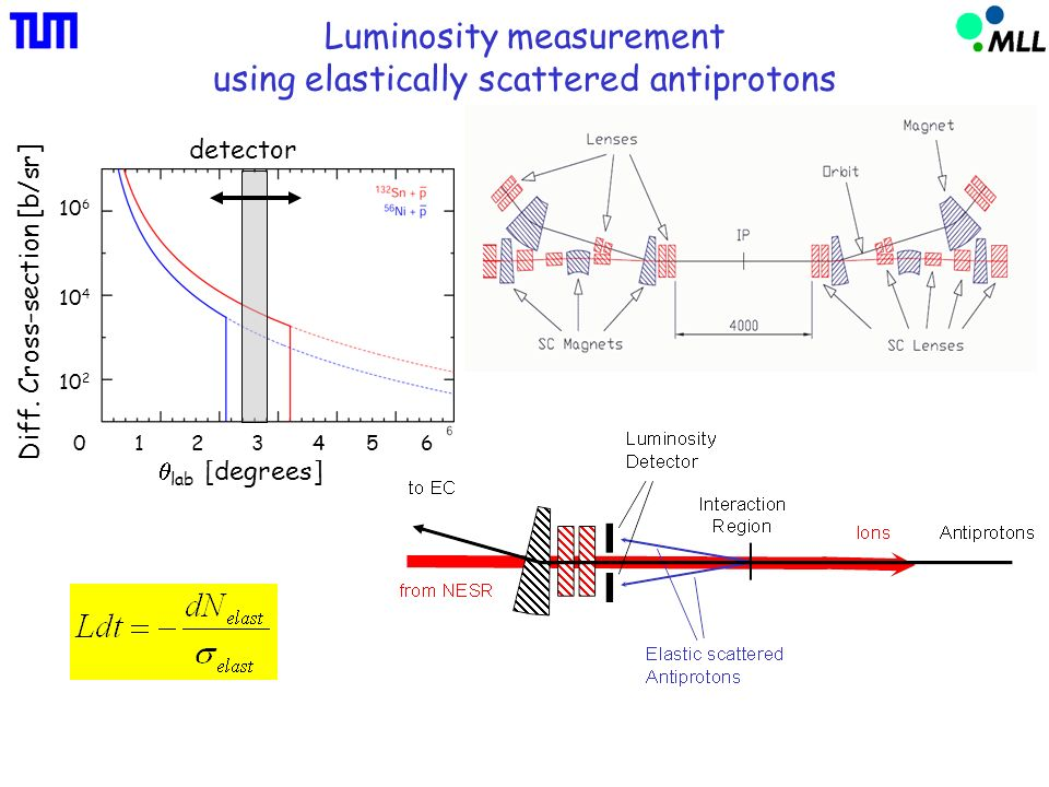 Luminosity measurement using elastically scattered antiprotons lab [degrees] Diff.