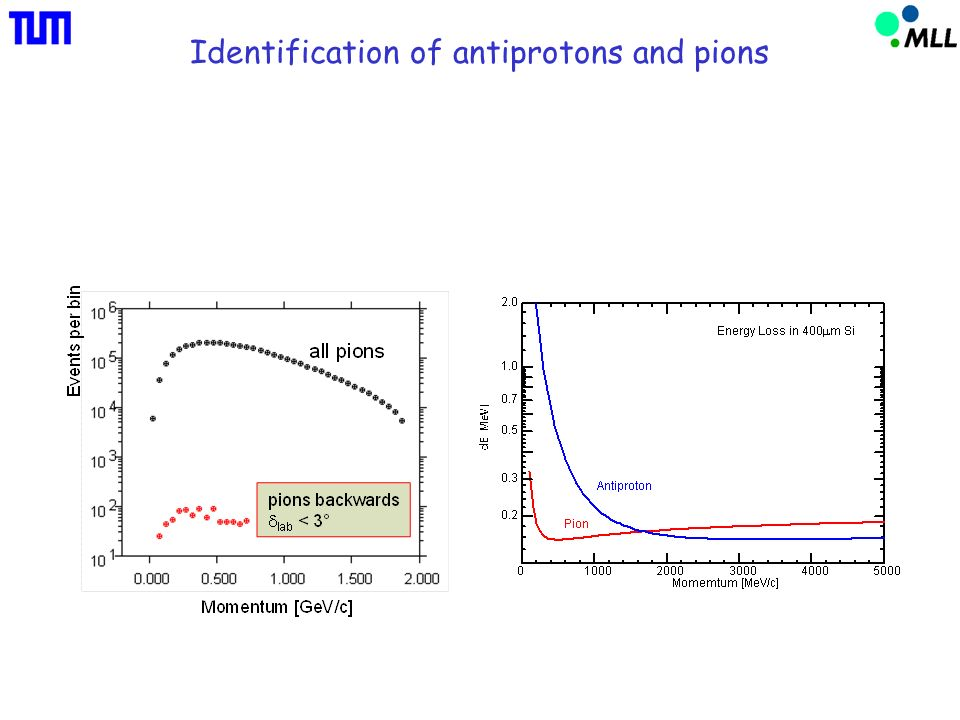 Identification of antiprotons and pions