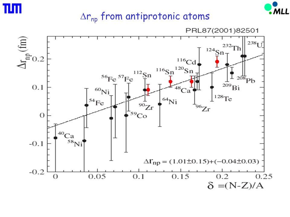 Neutron-skin thickness in Sn isotopes (1&2) RHB/NL3 (3) RHB/NLSH (4) HFB/SLy4 (5) HFB/SkP (p,p) (3 He,t) antiprotons M.