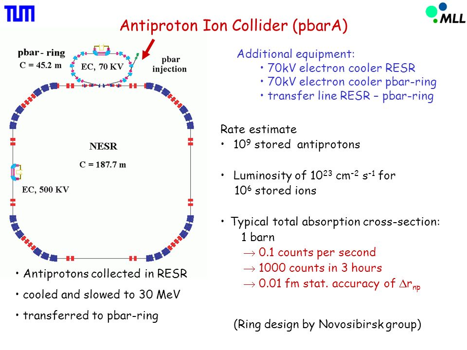 Antiproton Ion Collider (pbarA) Rate estimate 10 9 stored antiprotons Luminosity of cm -2 s -1 for 10 6 stored ions Typical total absorption cross-section: 1 barn 0.1 counts per second 1000 counts in 3 hours 0.01 fm stat.