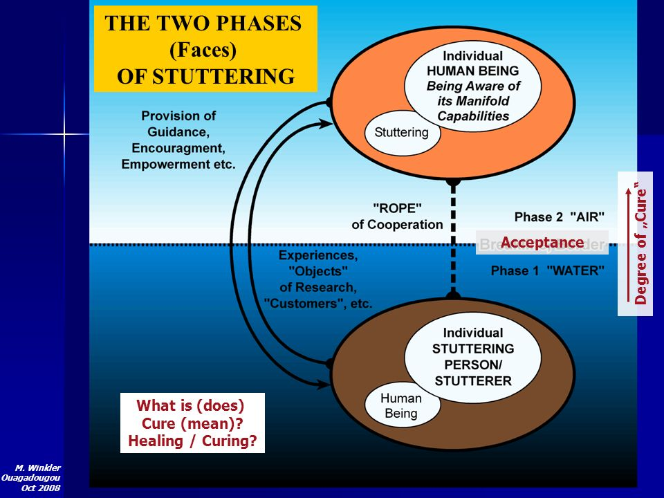 M. Winkler Ouagadougou Oct 2008 THE TWO PHASES (Faces) OF STUTTERING Acceptance Degree of Cure What is (does) Cure (mean)? Healing / Curing?