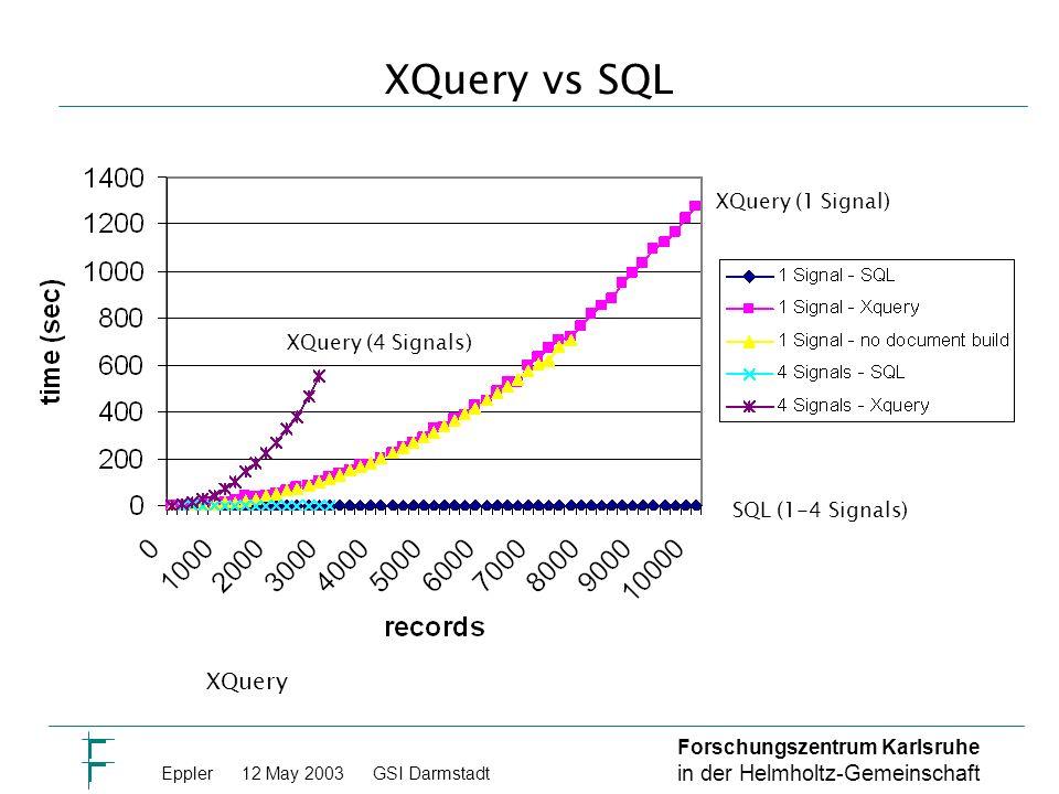 Forschungszentrum Karlsruhe in der Helmholtz-Gemeinschaft Eppler 12 May 2003GSI Darmstadt XQuery vs SQL XQuery XQuery (1 Signal) XQuery (4 Signals) SQL (1-4 Signals)