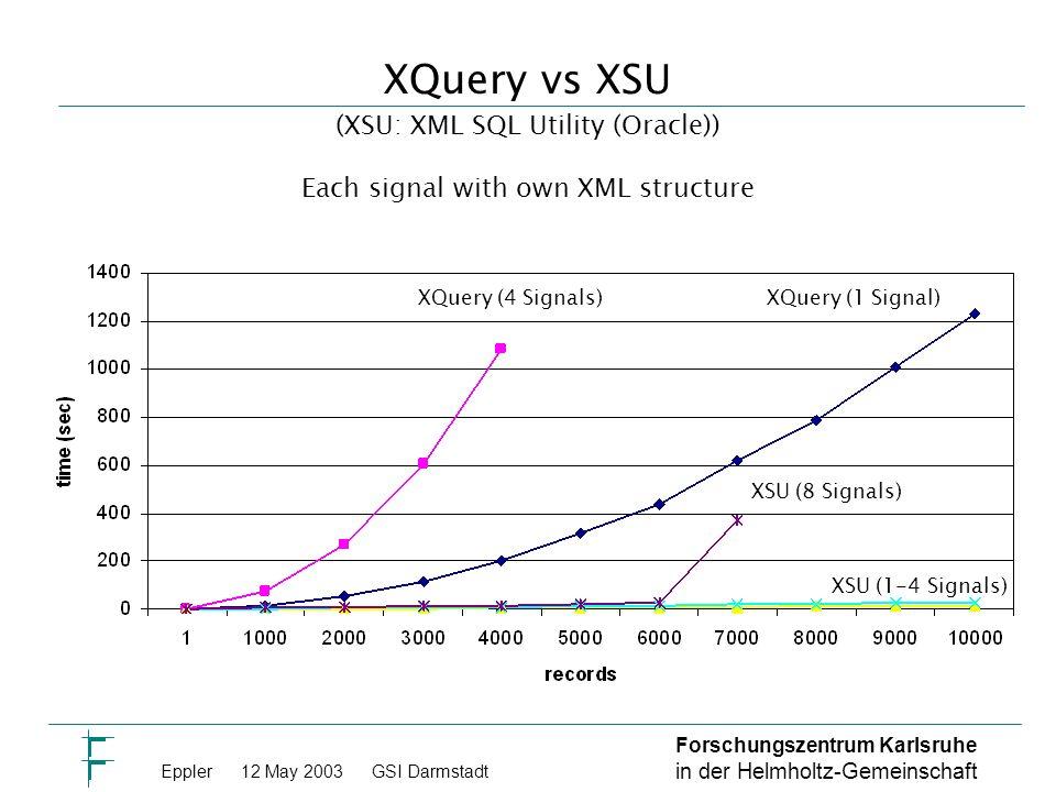 Forschungszentrum Karlsruhe in der Helmholtz-Gemeinschaft Eppler 12 May 2003GSI Darmstadt XQuery vs XSU XQuery (4 Signals)XQuery (1 Signal) XSU (8 Signals) XSU (1-4 Signals) (XSU: XML SQL Utility (Oracle)) Each signal with own XML structure