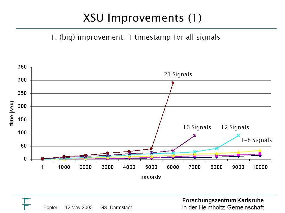 Forschungszentrum Karlsruhe in der Helmholtz-Gemeinschaft Eppler 12 May 2003GSI Darmstadt XSU Improvements (1) 21 Signals 16 Signals12 Signals 1-8 Signals 1.