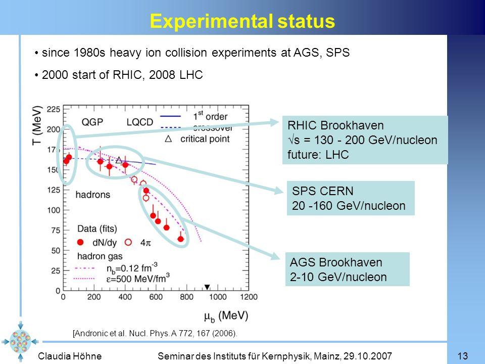 Claudia Höhne Seminar des Instituts für Kernphysik, Mainz, 29.10.200713 Experimental status [Andronic et al. Nucl. Phys. A 772, 167 (2006). AGS Brookh