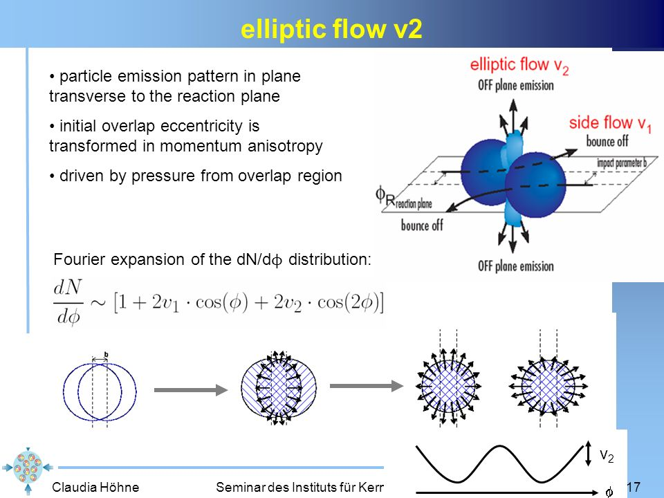 Claudia Höhne Seminar des Instituts für Kernphysik, Mainz, 29.10.200717 elliptic flow v2 particle emission pattern in plane transverse to the reaction