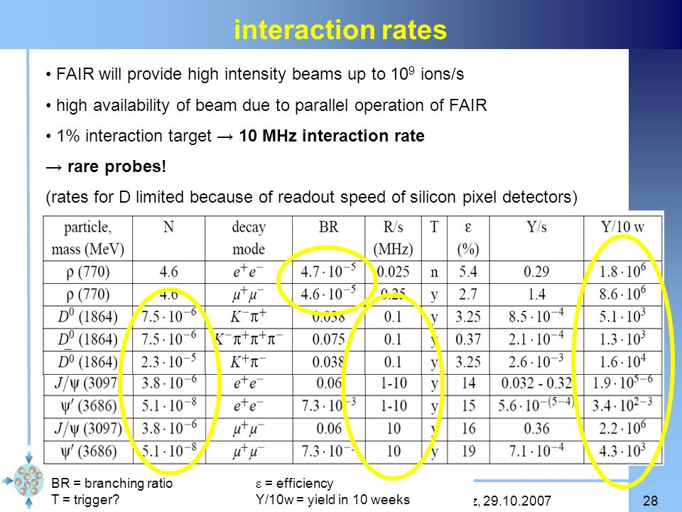 Claudia Höhne Seminar des Instituts für Kernphysik, Mainz, 29.10.200728 interaction rates FAIR will provide high intensity beams up to 10 9 ions/s hig