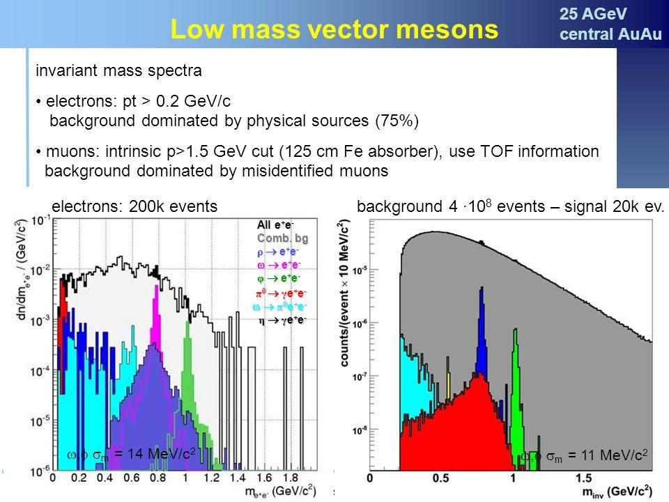Claudia Höhne Seminar des Instituts für Kernphysik, Mainz, 29.10.200738 Low mass vector mesons invariant mass spectra electrons: pt > 0.2 GeV/c backgr