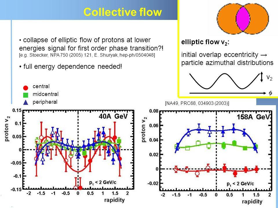 Claudia Höhne Seminar des Instituts für Kernphysik, Mainz, 29.10.200746 elliptic flow v 2 : initial overlap eccentricity particle azimuthal distributi