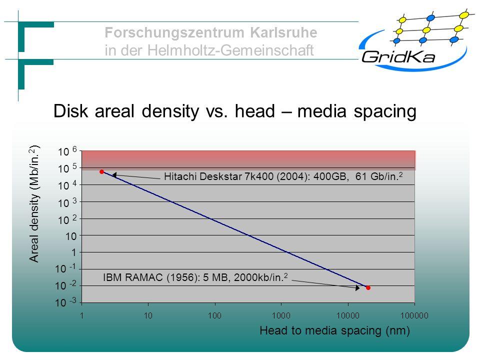 Forschungszentrum Karlsruhe in der Helmholtz-Gemeinschaft Disk areal density vs. head – media spacing Hitachi Deskstar 7k400 (2004): 400GB, 61 Gb/in.