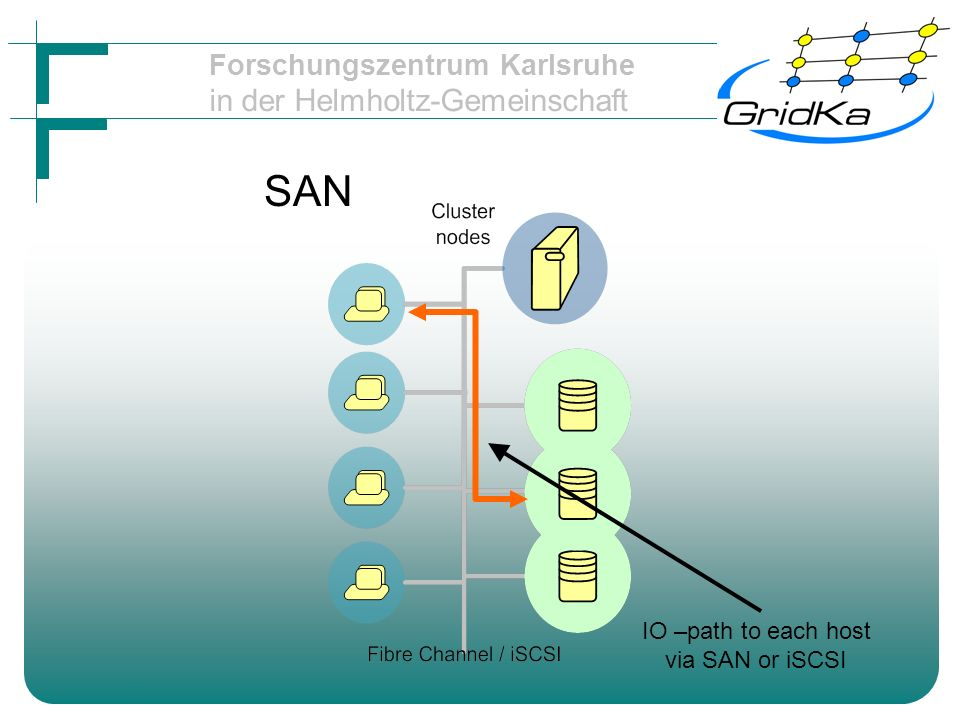 Forschungszentrum Karlsruhe in der Helmholtz-Gemeinschaft SAN IO –path to each host via SAN or iSCSI