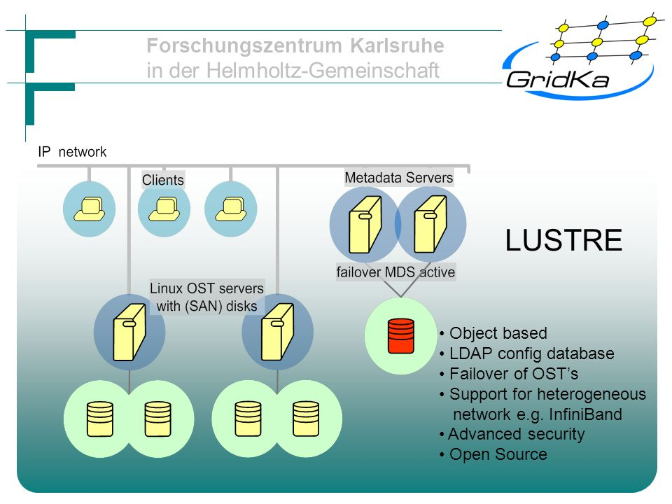 Forschungszentrum Karlsruhe in der Helmholtz-Gemeinschaft LUSTRE Object based LDAP config database Failover of OSTs Support for heterogeneous network e.g.