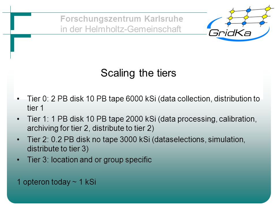 Forschungszentrum Karlsruhe in der Helmholtz-Gemeinschaft Scaling the tiers Tier 0: 2 PB disk 10 PB tape 6000 kSi (data collection, distribution to tier 1 Tier 1: 1 PB disk 10 PB tape 2000 kSi (data processing, calibration, archiving for tier 2, distribute to tier 2) Tier 2: 0.2 PB disk no tape 3000 kSi (dataselections, simulation, distribute to tier 3) Tier 3: location and or group specific 1 opteron today ~ 1 kSi