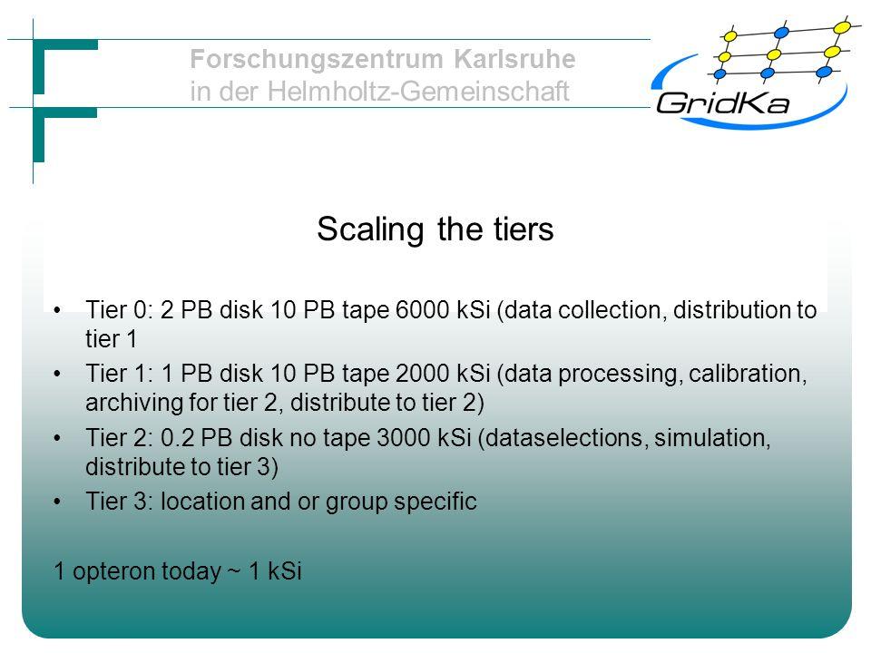 Forschungszentrum Karlsruhe in der Helmholtz-Gemeinschaft Scaling the tiers Tier 0: 2 PB disk 10 PB tape 6000 kSi (data collection, distribution to ti