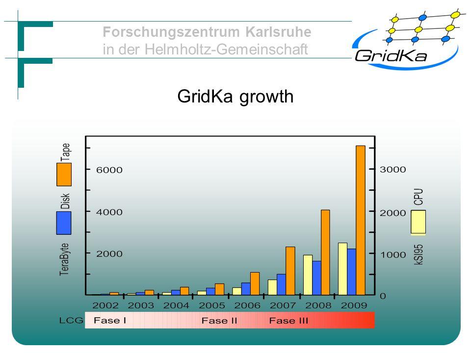 Forschungszentrum Karlsruhe in der Helmholtz-Gemeinschaft GridKa growth