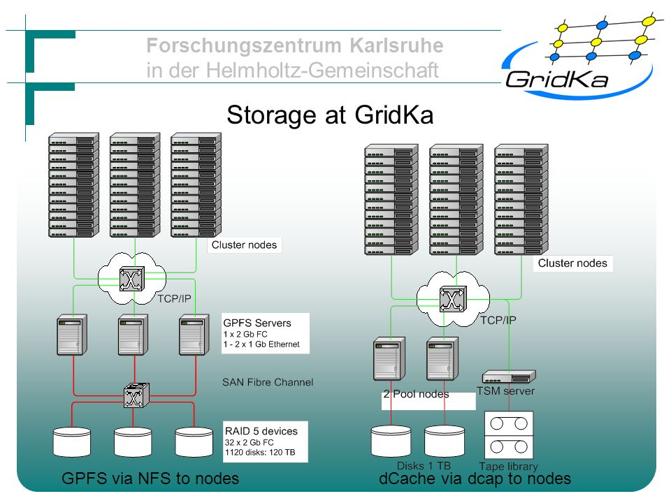 Forschungszentrum Karlsruhe in der Helmholtz-Gemeinschaft SAN or Ethernet SAN has easier management –exchange of hardware without interruption –joining separate storage elements iSCSI needs separate net (SCSI over IP) Very scalable performance –via switches or directors 1 SCSI bus maxes at 320 MB/s –better than current FC, but FC is duplex –not a fabric –example follows ELVM for easier management Network block device Kernel 2.6 new 16 TB limit SAN is expensive (500 EURO HBA, 1000 EURO switch port) A direct connection limitation can be partly compensated via High Speed interconnect (InfiniBand,Myrinet etc) Tighly coupled cluster with InfiniBand.
