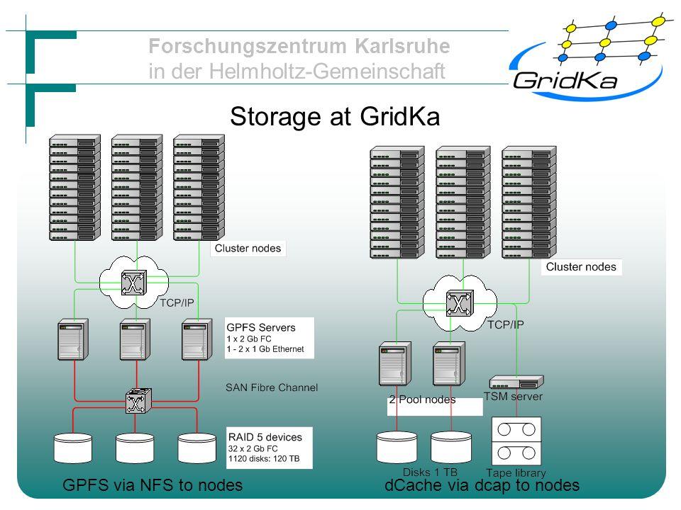 Forschungszentrum Karlsruhe in der Helmholtz-Gemeinschaft GridKa road map 2004-2005 expand and stabilize GPFS / NFS combination possibly install Lustre integrate dCache look for alternative to TSM if !.