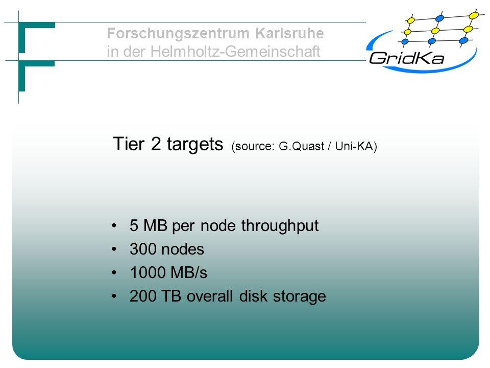 Forschungszentrum Karlsruhe in der Helmholtz-Gemeinschaft Estimate your needs (1) can you charge for the storage.