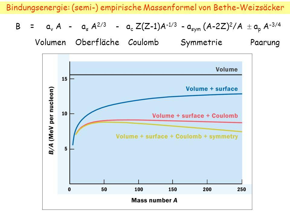 B = a v A - a s A 2/3 - a c Z(Z-1)A -1/3 - a sym (A-2Z) 2 /A a p A -3/4 Volumen Oberfläche Coulomb Symmetrie Paarung Bindungsenergie: (semi-) empirische Massenformel von Bethe-Weizsäcker