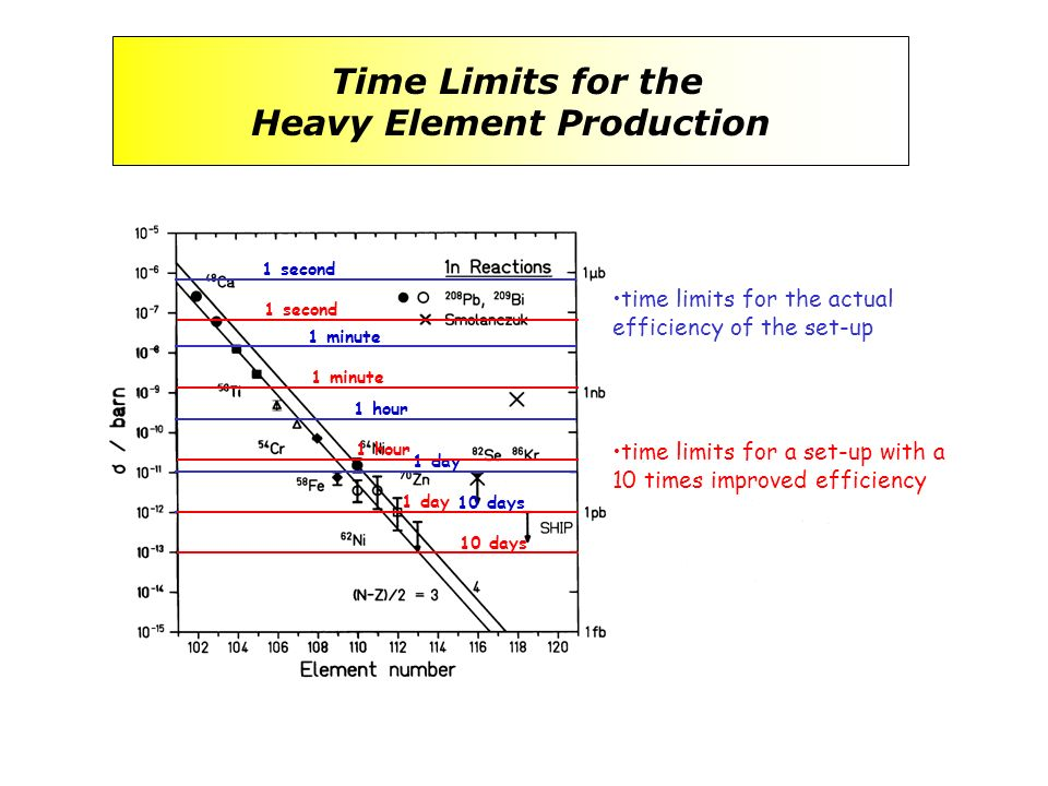 time limits for the actual efficiency of the set-up 10 days 1 minute 1 hour 1 day 1 second time limits for a set-up with a 10 times improved efficienc