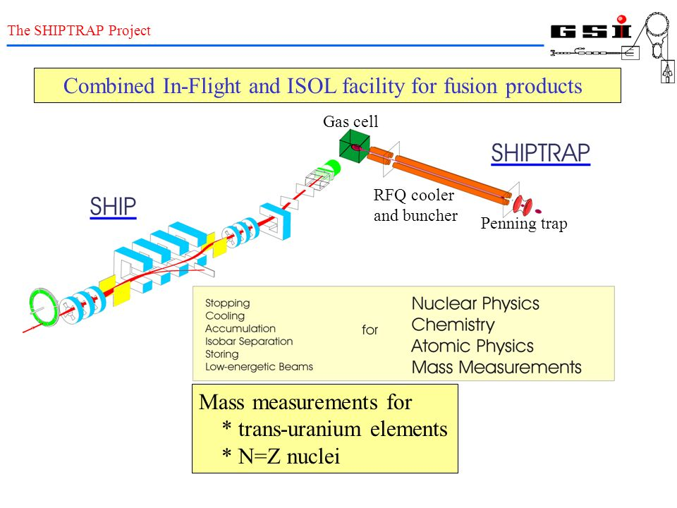 Combined In-Flight and ISOL facility for fusion products Mass measurements for * trans-uranium elements * N=Z nuclei Gas cell RFQ cooler and buncher P