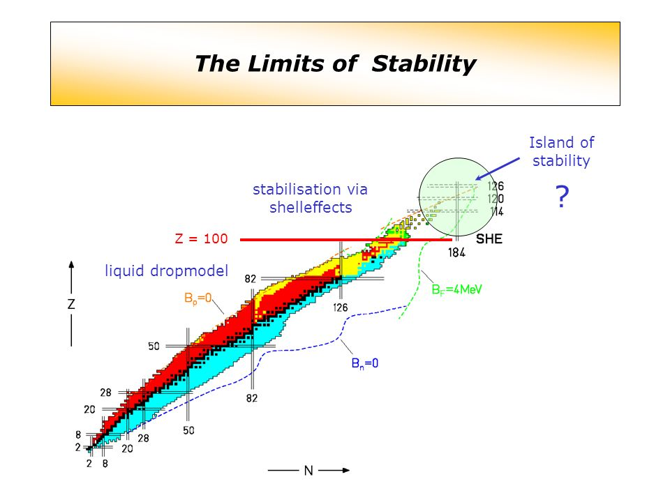 liquid dropmodel stabilisation via shelleffects Z = 100 Island of stability ? The Limits of Stability