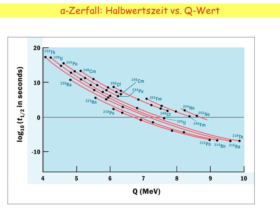 α-Zerfall: Halbwertszeit vs. Q-Wert