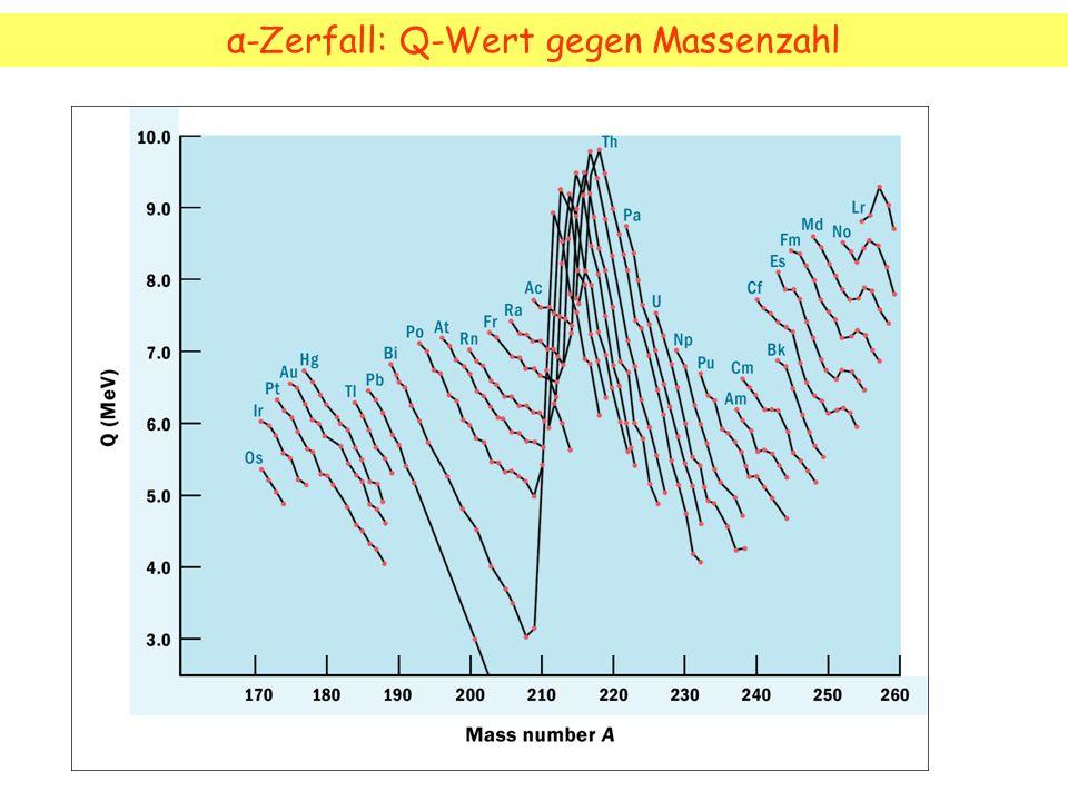 α-Zerfall: Q-Wert gegen Massenzahl