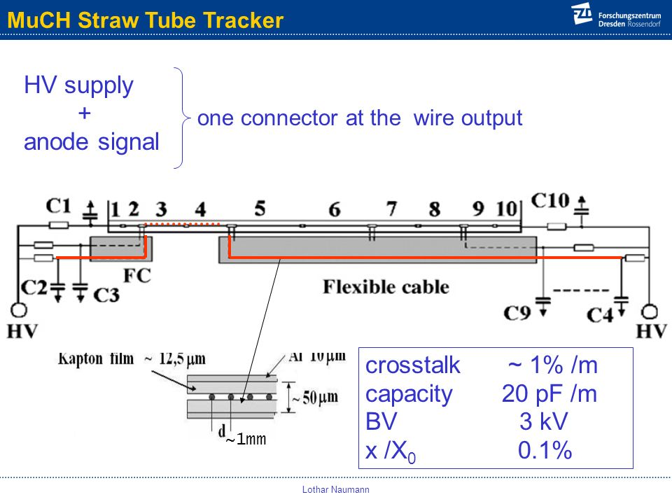 MuCH Straw Tube Tracker Lothar Naumann HV supply + anode signal one connector at the wire output ~1mm crosstalk ~ 1% /m capacity 20 pF /m BV 3 kV x /X 0 0.1%