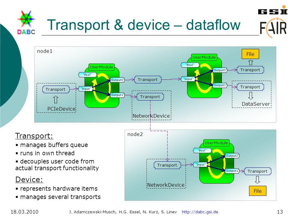 DABCDABC J. Adamczewski-Musch, H.G. Essel, N. Kurz, S. Linev http://dabc.gsi.de 18.03.2010 13 Transport & device – dataflow UserModule Pool Input Outp