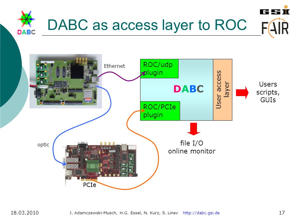 DABCDABC J. Adamczewski-Musch, H.G. Essel, N. Kurz, S. Linev http://dabc.gsi.de 18.03.2010 17 DABC as access layer to ROC file I/O online monitor ROC/