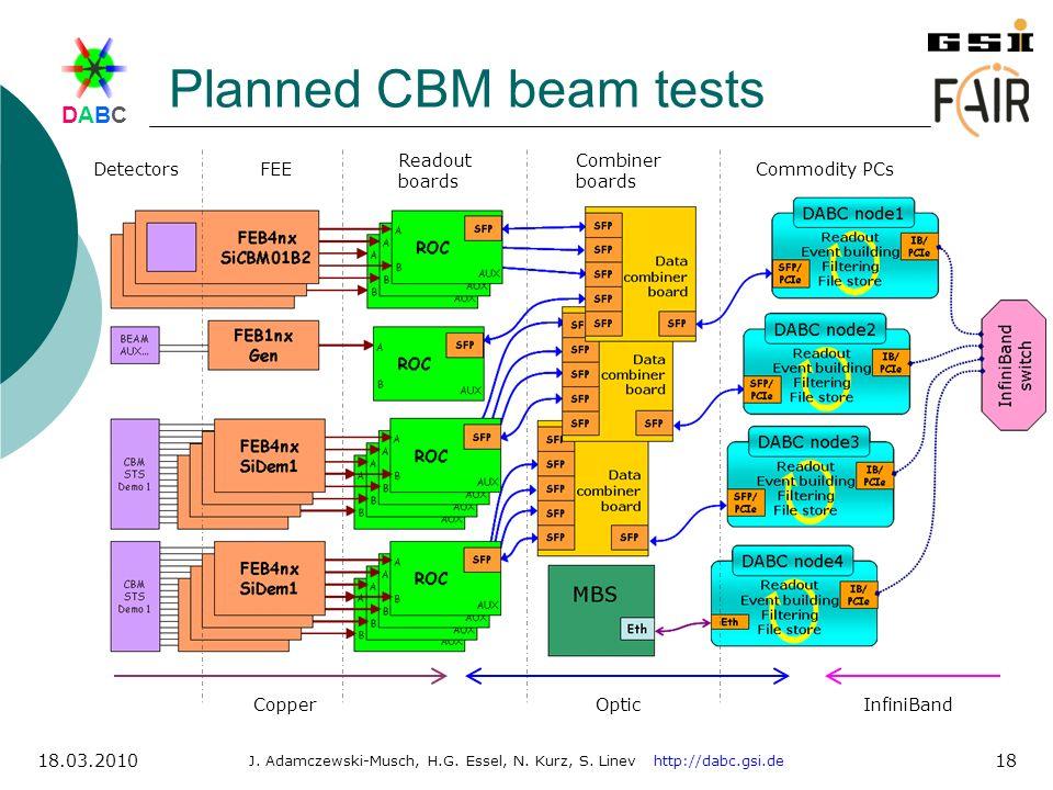 DABCDABC J. Adamczewski-Musch, H.G. Essel, N. Kurz, S. Linev http://dabc.gsi.de 18.03.2010 18 Planned CBM beam tests Readout boards FEEDetectors Combi