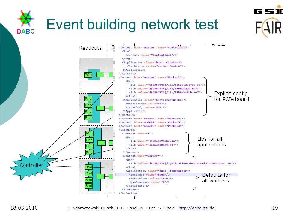 DABCDABC J. Adamczewski-Musch, H.G. Essel, N. Kurz, S. Linev http://dabc.gsi.de 18.03.2010 19 Event building network test Rnd PCIe Rnd Event builders