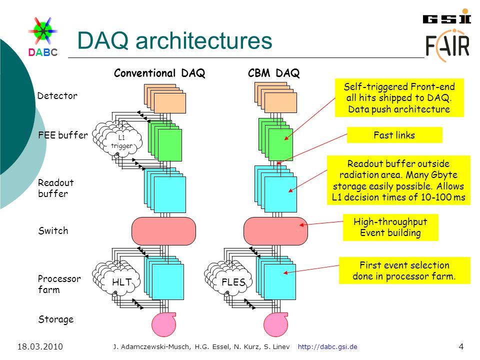 DABCDABC J. Adamczewski-Musch, H.G. Essel, N. Kurz, S. Linev http://dabc.gsi.de 18.03.2010 4 DAQ architectures Detector FEE buffer Readout buffer Swit