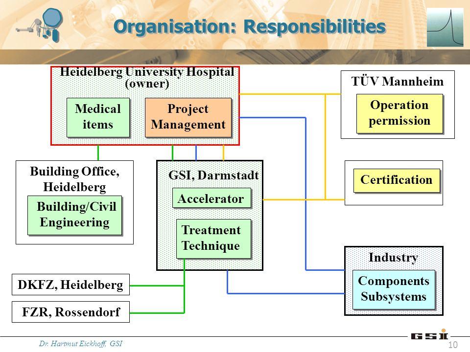 Dr. Hartmut Eickhoff, GSI 10 Organisation: Responsibilities Project Management Accelerator Treatment Technique Building/Civil Engineering Medical item