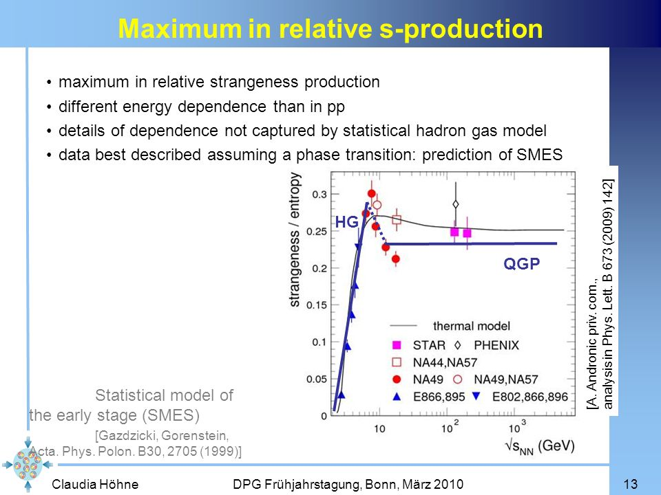 Claudia Höhne DPG Frühjahrstagung, Bonn, März 201013 Maximum in relative s-production HG QGP Statistical model of the early stage (SMES) [Gazdzicki, G