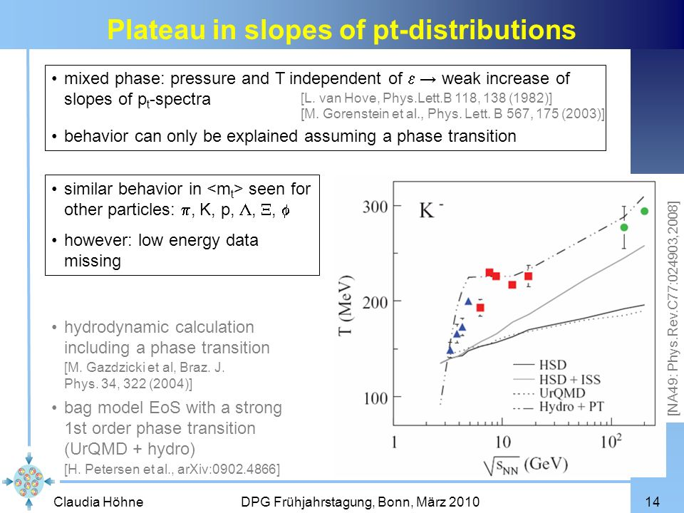 Claudia Höhne DPG Frühjahrstagung, Bonn, März 201014 bag model EoS with a strong 1st order phase transition (UrQMD + hydro) Plateau in slopes of pt-di