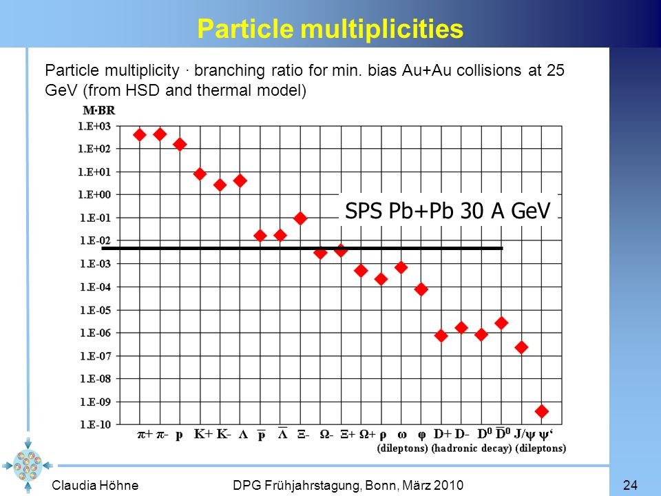 Claudia Höhne DPG Frühjahrstagung, Bonn, März 201024 Particle multiplicity branching ratio for min. bias Au+Au collisions at 25 GeV (from HSD and ther