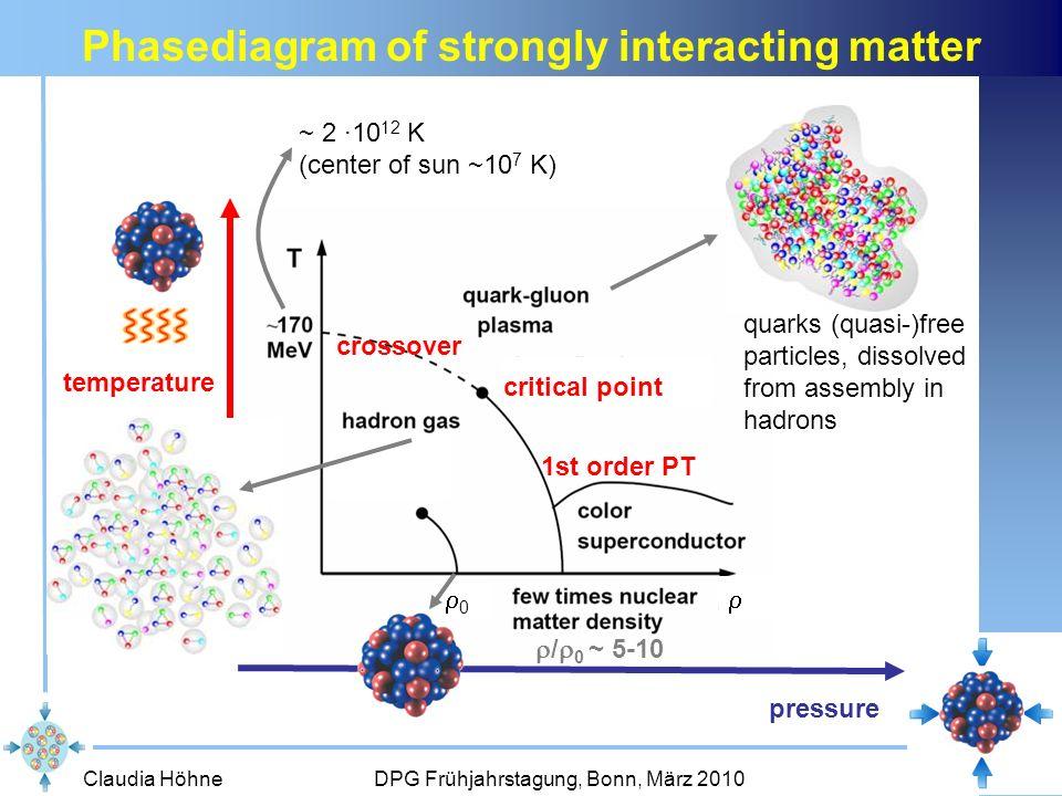 Claudia Höhne DPG Frühjahrstagung, Bonn, März 201035 STS GEM RICH DABC + Go4, Slow Control Trigger S3+S4 1st system test in CBM testbeam @ GSI (Sep 2009) combined beam time CBM & PANDA 9 days of ~ 2 hours beam per day protons, 2.0 GeV, ~ 10 4 p/s HK 49.1, Do 14:00, S.