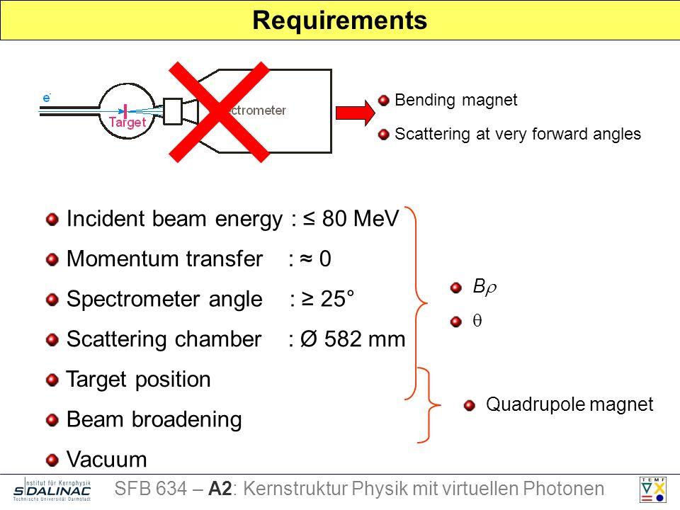 Requirements Incident beam energy : 80 MeV Bending magnet Scattering at very forward angles Momentum transfer : 0 Spectrometer angle : 25° Scattering chamber : Ø 582 mm Target position Beam broadening B Quadrupole magnet Vacuum SFB 634 – A2: Kernstruktur Physik mit virtuellen Photonen